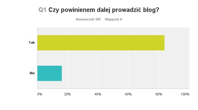 Wynik ankiety