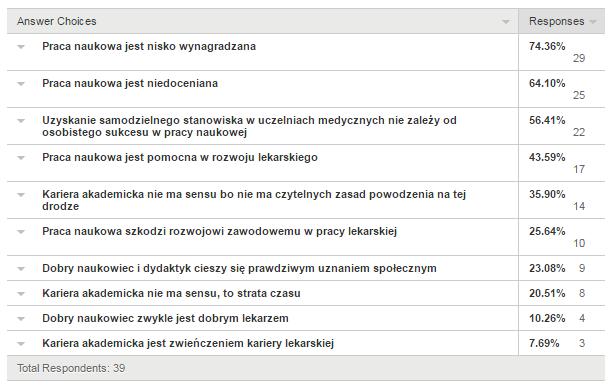 Wyniki ankiety z 12 kwietnia