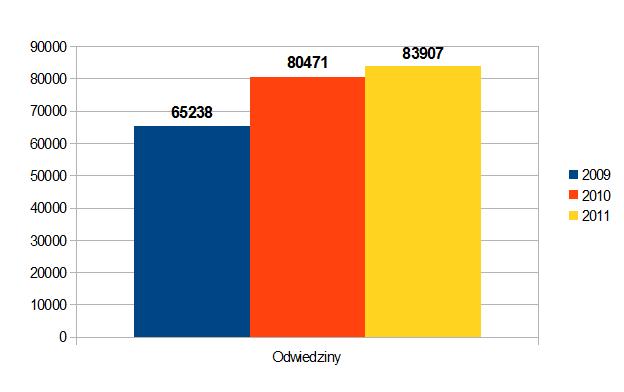 Wykres odwiedzin z lata 2009-2011