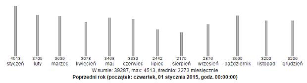 stat4u za rok 2015