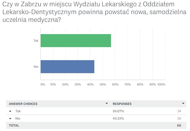 wyniki ankiety - wykres
